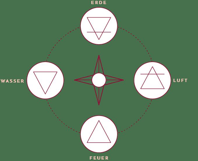 Die vier Elemente und ihre Bedeutung für Inner Journeys